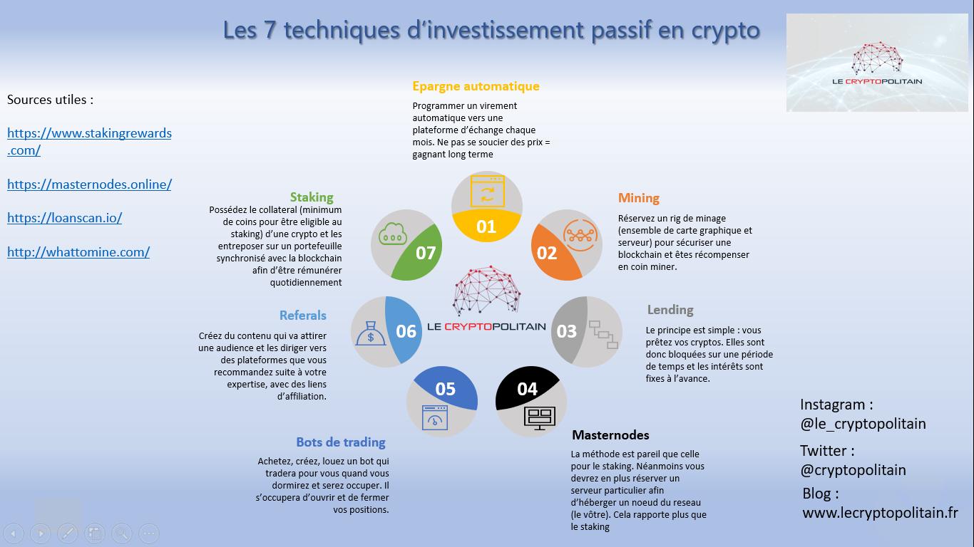 info invest passif